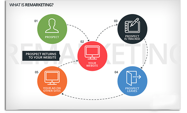 remarketing service